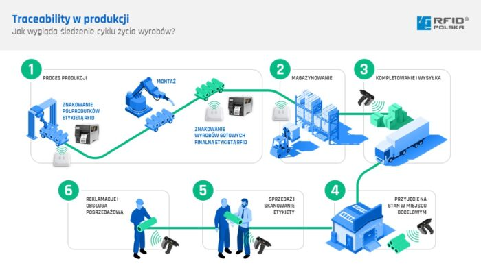 Jak działa traceability z systemem RFID