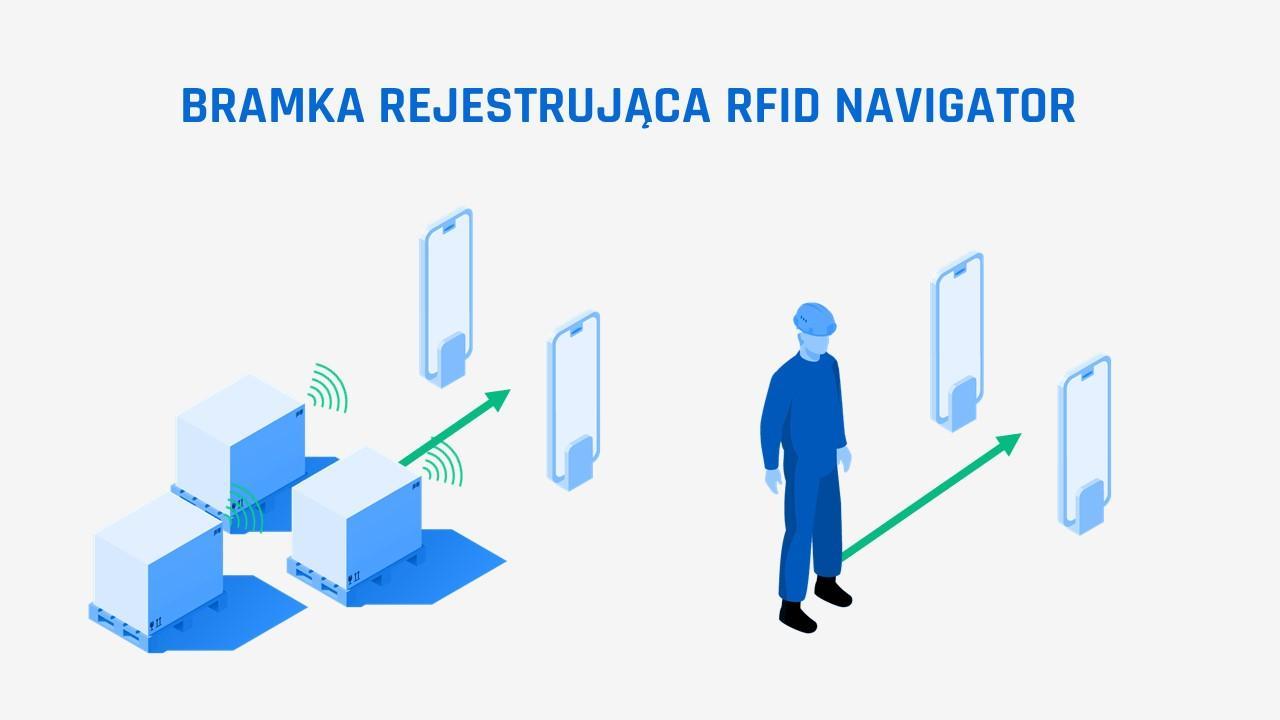 Bramka RFID w systemie Navigator