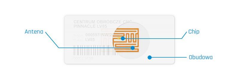 Konstrukcja transpondera RFID - tag, chip. RFID system