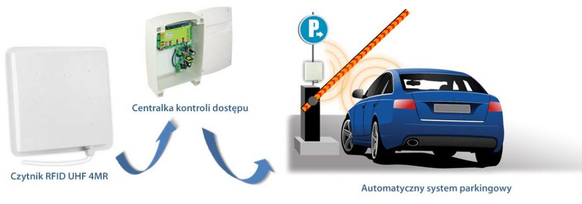 System parkingowy RFID UHF