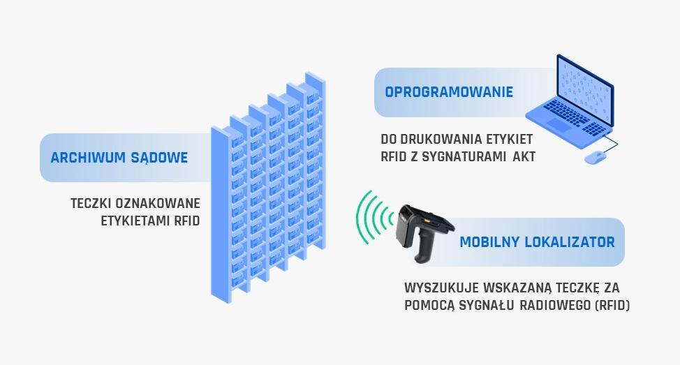 Elementy systemu wyszukiwania akt sądowych RFID