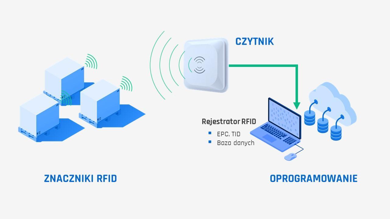 Uproszczony schemat działania systemu RFID