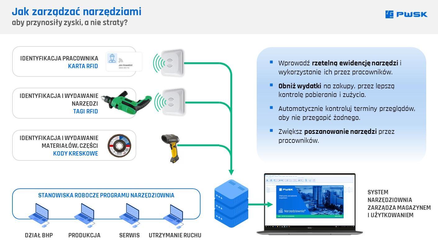 Zarządzanie narzędziami z wykorzystaniem RFID
