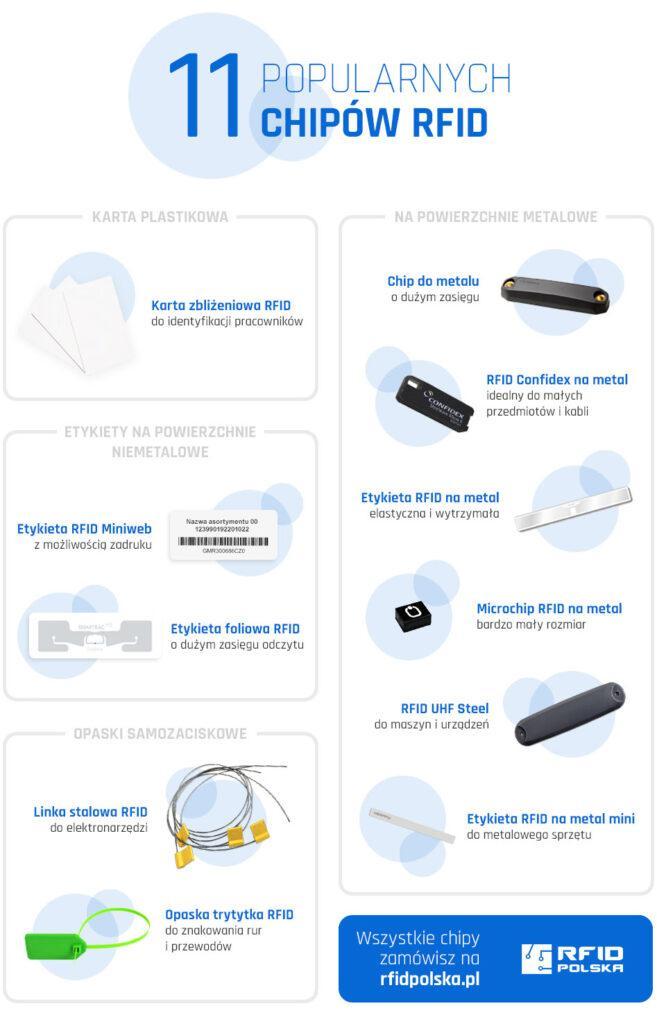 Popularne tagi RFID