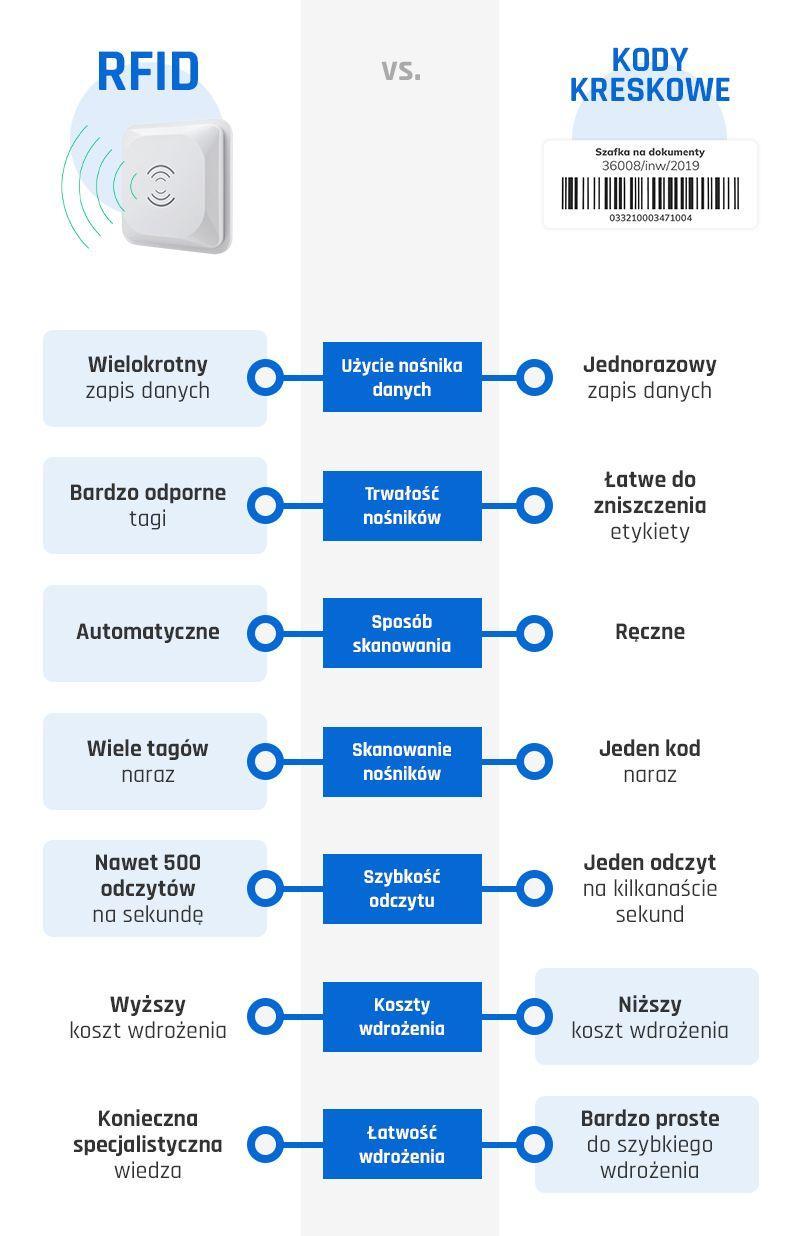 Porównanie kodów kreskowych i technologii RFID