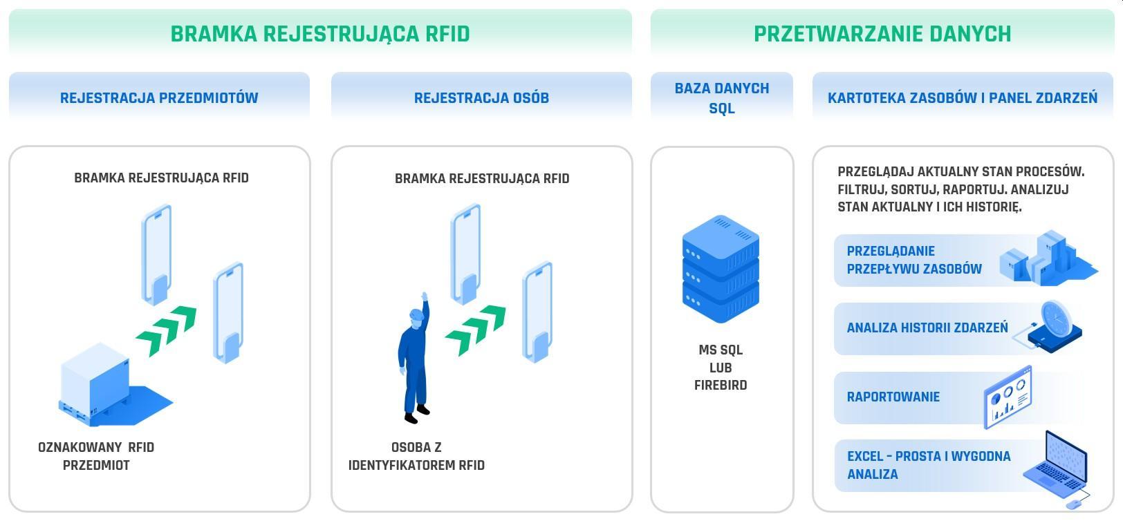 Działanie bramki RFID