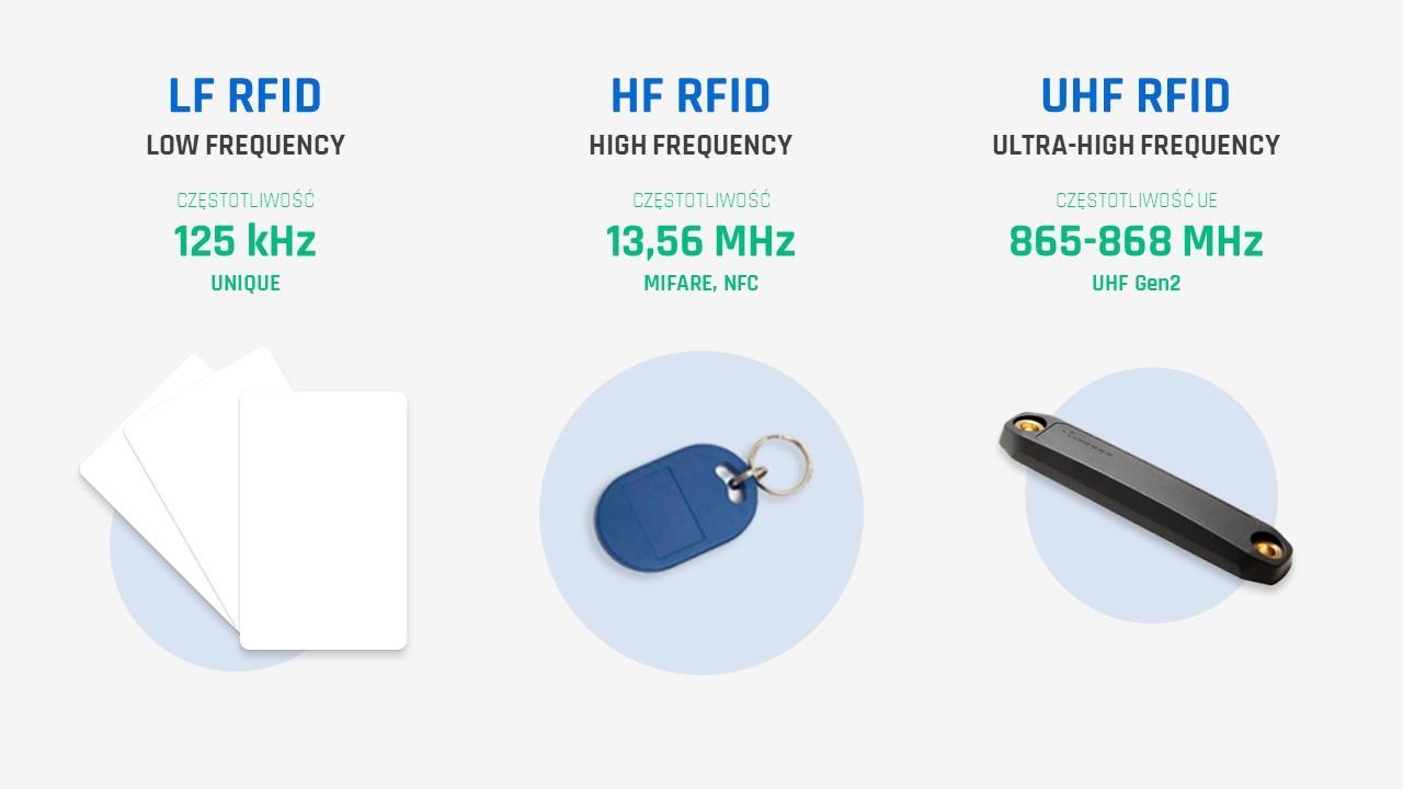 Standardy RFID - częstotliwości i zakres