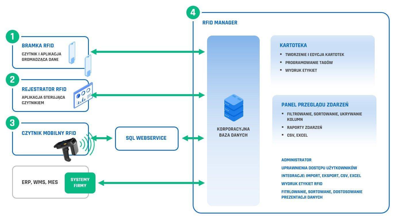 Schemat systemu RFID Navigator - struktura modułów