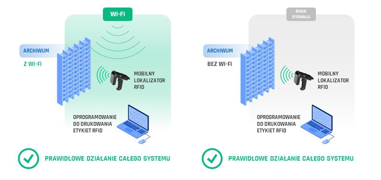 Odszukiwanie akt sądowych RFID bez Wi-Fi