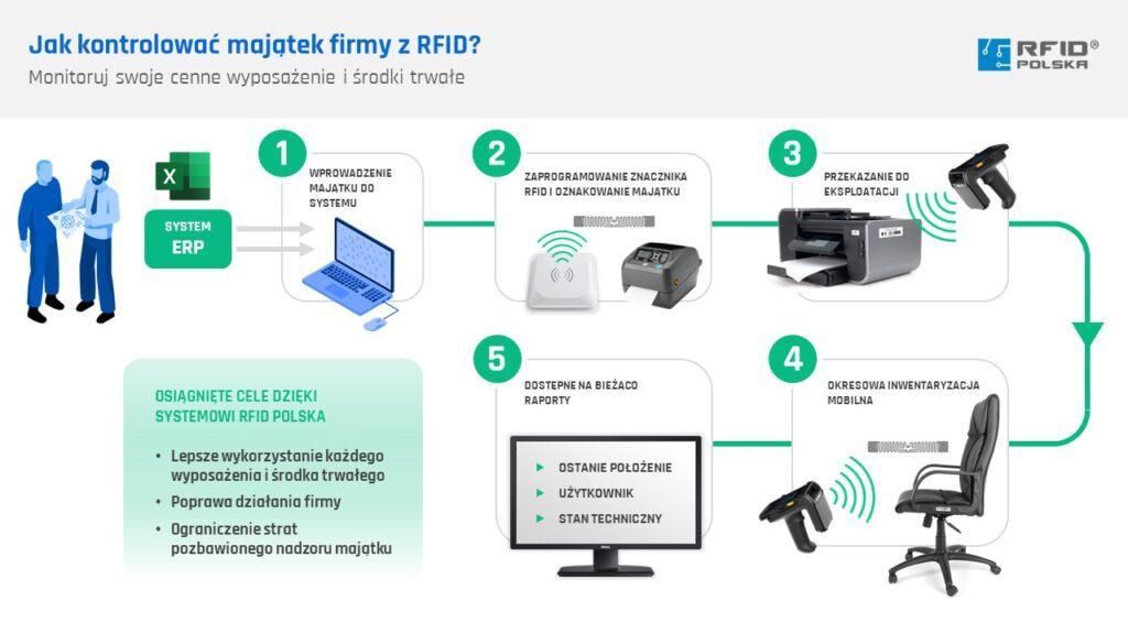 Zarządzanie majątkiem z systemem RFID Navigator